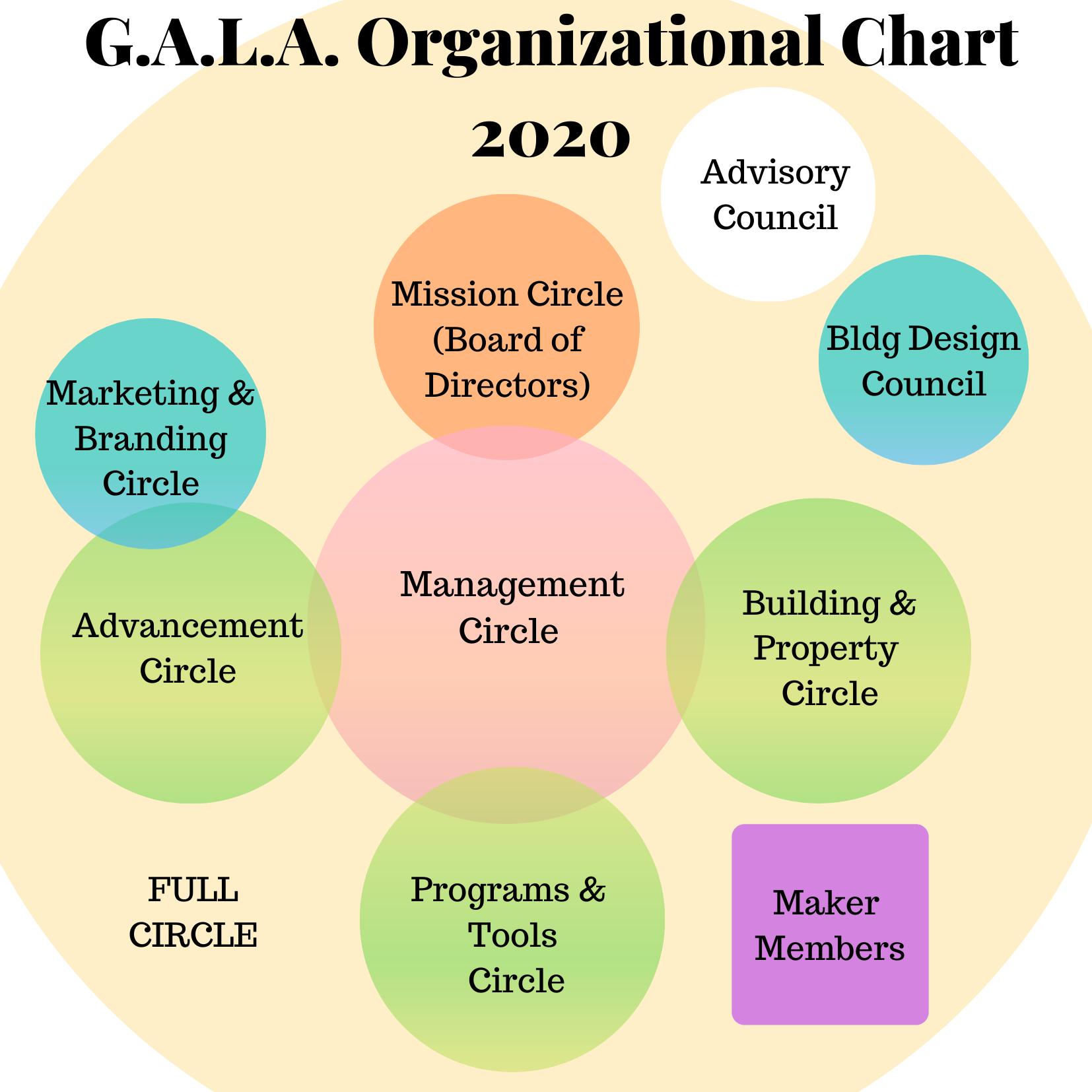 GALA Organizational Chart